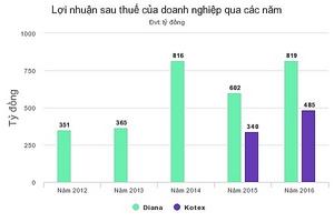 Hai 'ông trùm' băng vệ sinh thu hàng nghìn tỷ đồng ở Việt Nam