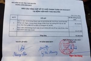 Bảo hiểm y tế phát hiện nhiều sai phạm tại Bệnh viện mắt Thái Nguyên