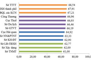Đà Nẵng: Công bố kết quả đánh giá năng lực cạnh tranh