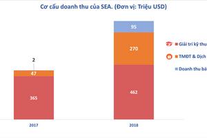 Đánh cược lớn vào Shopee, công ty mẹ SEA lỗ gần 1 tỉ USD trong năm 2018
