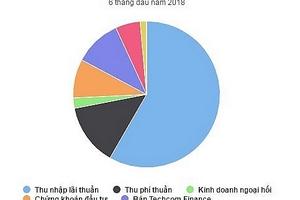 Techcombank báo lãi gần 5.200 tỷ đồng