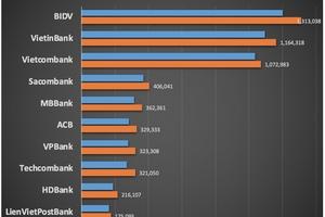 Tài sản các ngân hàng biến động ra sao trong năm 2018?