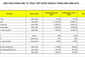 Vì sao nhiều quỹ ngoại tháo chạy khỏi Việt Nam?