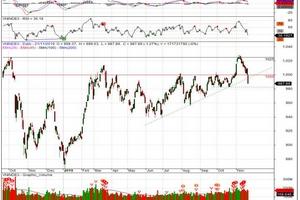 Nhận định thị trường chứng khoán ngày 22/11: Hồi phục kĩ thuật phiên cuối tuần