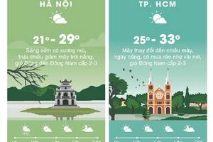 Thời tiết ngày 2/3: Nền nhiệt tăng, Hà Nội có nắng gần 30 độ C