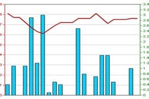 Tổng hợp kết quả kinh doanh trên HNX