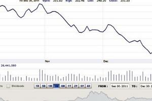 Nhận định thị trường chứng khoán tuần từ 3 - 6/1/2012