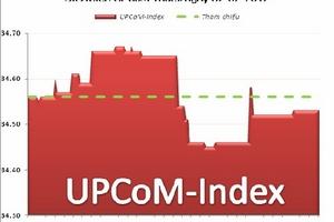 UPCoM-Index giảm nhẹ, nước ngoài tăng mua