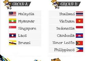 U22 Việt Nam sớm đụng Thái Lan tại vòng bảng SEA Games 29