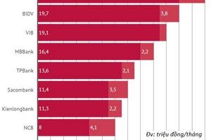 Bao nhiêu ngân hàng đang trả nhân viên hơn 20 triệu đồng/tháng?