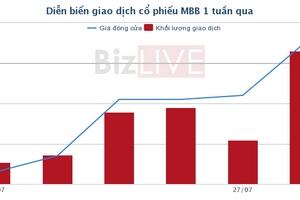 Cổ phiếu nổi bật tuần: Lợi nhuận tăng bất thường, cổ phiếu MBB tăng 65%