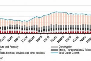 Phân bổ tín dụng 'lệch pha' sang bất động sản và DNNN, tăng nguy cơ nợ xấu?