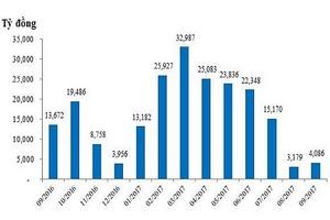 Trái phiếu kỳ hạn 5 năm hút hàng, KBNN tăng gấp đôi khối lượng gọi thầu