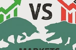 Thị trường chứng khoán 20/3: ROS giữ vững sắc tím, VN-Index chạm nhẹ 1.160 điểm