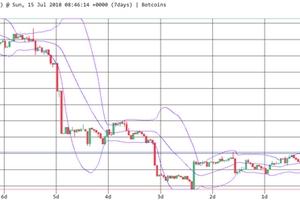 Thị trường tiền số tăng nhẹ cuối tuần, Bitcoin đạt 6.300 USD