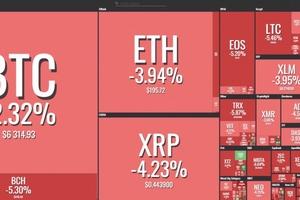 Giá bitcoin hôm nay (30/10): 913 bitcoin bị đánh cắp, toàn thị trường lo sợ