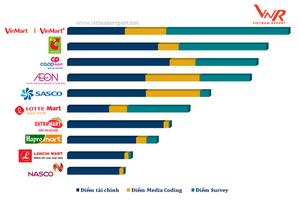 VinCommerce dẫn đầu Top 10 công ty bán lẻ uy tín nhất Việt Nam