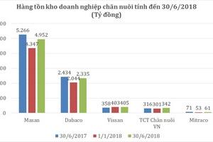 Giá heo hơi tăng vọt, doanh nghiệp chăn nuôi 'trúng mùa, được giá' nửa đầu năm 2018