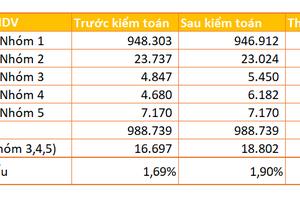Sau kiểm toán, nợ xấu tại BIDV tăng hơn 2.100 tỷ đồng