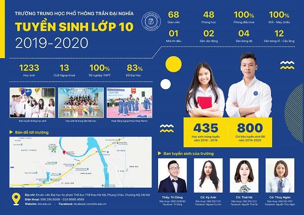 Thông tin tuyển sinh lớp 10 năm học 2019-2020 được Trường THPT Trần Đại Nghĩa đăng công khai