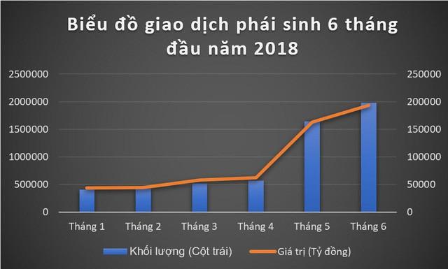 """Ông Lê Hải Trà: """"95% nhà đầu tư thua lỗ trên thị trường phái sinh"""" - Ảnh 2."""