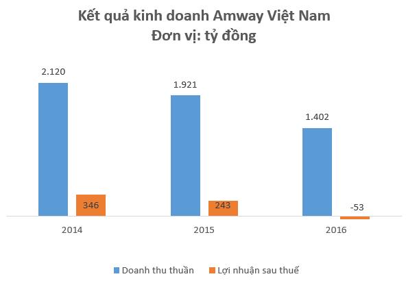 Kinh doanh đa cấp với giá vốn siêu thấp, Amway, Herbalife đang thu về hàng nghìn tỷ đồng doanh thu mỗi năm tại Việt Nam - Ảnh 1.
