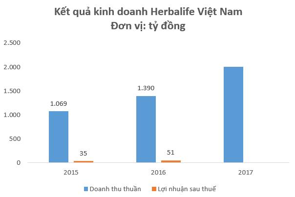 Kinh doanh đa cấp với giá vốn siêu thấp, Amway, Herbalife đang thu về hàng nghìn tỷ đồng doanh thu mỗi năm tại Việt Nam - Ảnh 2.