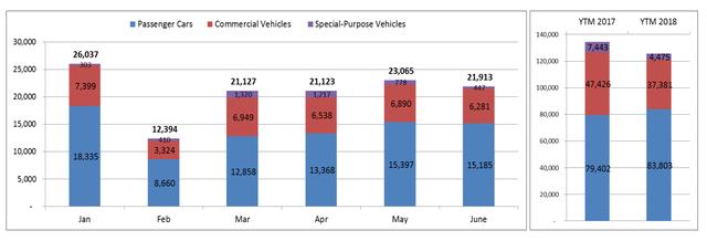 Người Việt mua hơn 125.000 ô tô trong nửa đầu năm 2018 - Ảnh 1.
