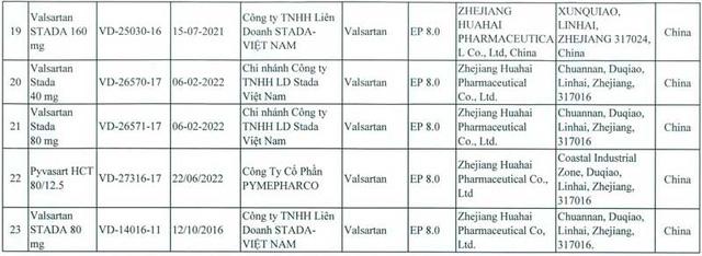 Thu hồi 23 thuốc sản xuất từ nguyên liệu của Trung Quốc