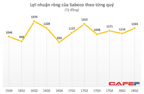 Bất chấp mùa Worldcup, lợi nhuận quý 2 của Sabeco vẫn sụt giảm 7% so với cùng kỳ năm trước - Ảnh 2.