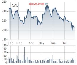 Bất chấp mùa Worldcup, lợi nhuận quý 2 của Sabeco vẫn sụt giảm 7% so với cùng kỳ năm trước - Ảnh 3.