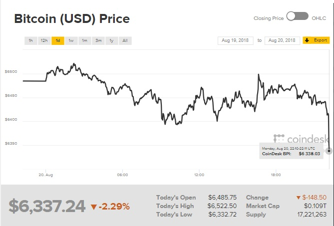 gia bitcoin hom nay 218 quay dau sut giam voi khoi luong thap cho doi tin ve quy etf bitcoin