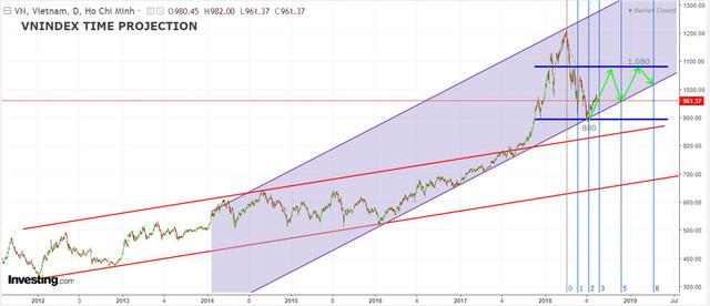 MBS: Đà bán ròng của khối ngoại sẽ sớm chấm dứt, VN-Index có thể lên mốc 1.080 điểm trong năm 2018 - Ảnh 2.