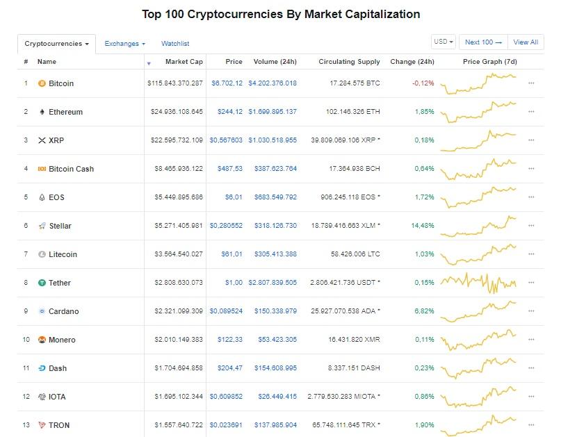 gia bitcoin hom nay 249 dong stellar tang 40 trong tuan my sap cong bo dao luat ho tro blockchain va tien ky thuat so