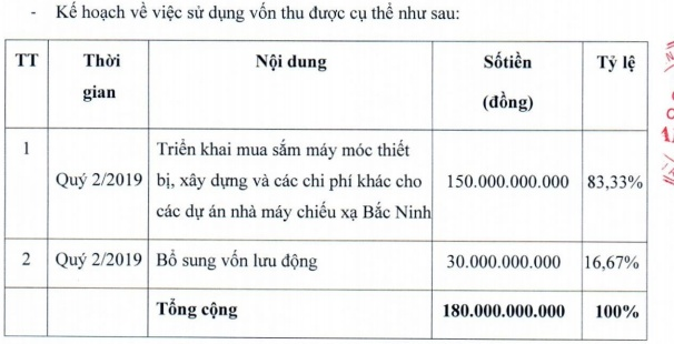 sau lum xum co dong chien luoc von 17 trieu dong chieu xa an phu muon phat hanh 180 ti dong co phieu ra cong chung