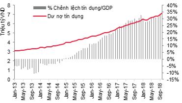 Cẩn trọng với tỷ lệ tín dụng/GDP quá cao - Ảnh 1.