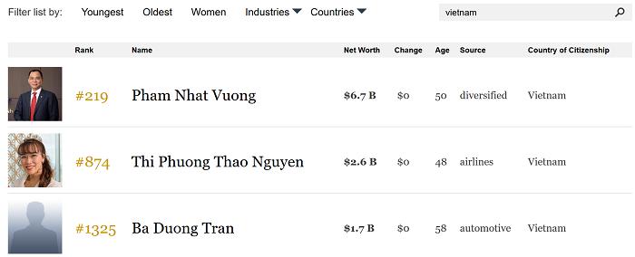 Ông Trần Đình Long bật khỏi danh sách tỷ phú Forbes