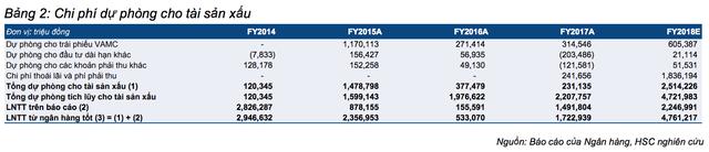 Tiến trình xử lí nợ xấu của Sacombank chậm hơn dự kiến - Ảnh 2.