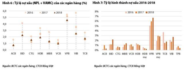 VDSC lo ngại về gánh nặng dự phòng tại một số ngân hàng - Ảnh 3.