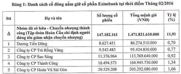 Những cái tên mới trong danh sách cổ đông Eximbank trước ngày đại hội - Ảnh 2.