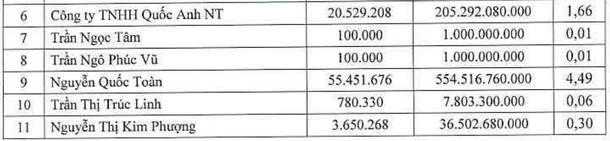 Những cái tên mới trong danh sách cổ đông Eximbank trước ngày đại hội - Ảnh 3.