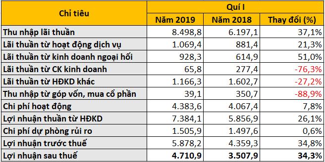 Vietcombank lãi sau thuế hơn 4.700 tỉ đồng trong quí I, thu nhập nhân viên đạt 38 triệu đồng/tháng - Ảnh 2.