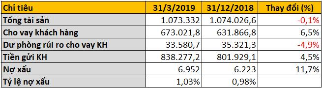 Vietcombank lãi sau thuế hơn 4.700 tỉ đồng trong quí I, thu nhập nhân viên đạt 38 triệu đồng/tháng - Ảnh 3.