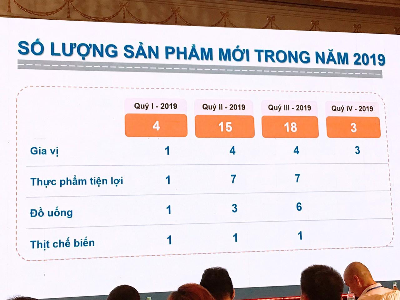 ĐHĐCĐ Masan Consumer: Tung 40 sản phẩm mới trong năm 2019, muốn lập lại trật tự ngành hàng chăm sóc cá nhân tại Việt Nam - Ảnh 3.