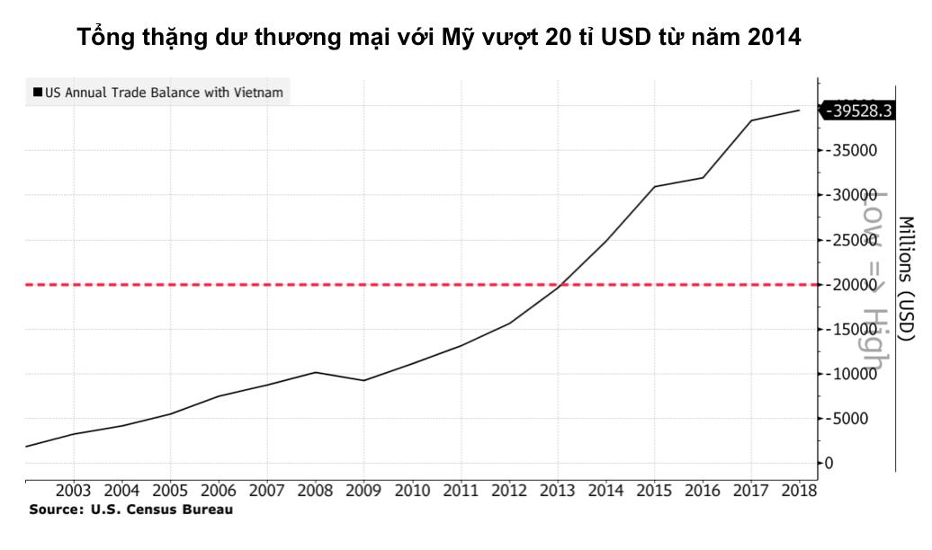 Ba tiêu chí để Mỹ đánh giá chính sách tiền tệ của Việt Nam - Ảnh 4.