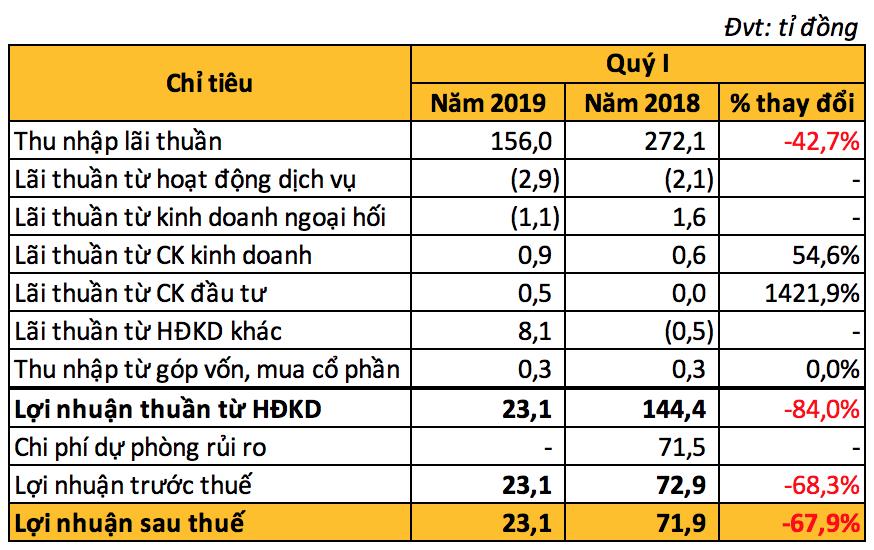 Tổng tài sản VietABank bất ngờ giảm gần 10.000 tỉ đồng, lãi ròng vỏn vẹn hơn 23 tỉ trong quí I - Ảnh 3.