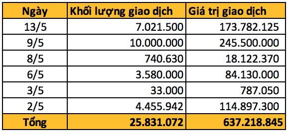 Giá giảm xuống vùng thấp nhất từ ngày niêm yết, gần 26 triệu cp Techcombank được sang tay thoả thuận  - Ảnh 1.