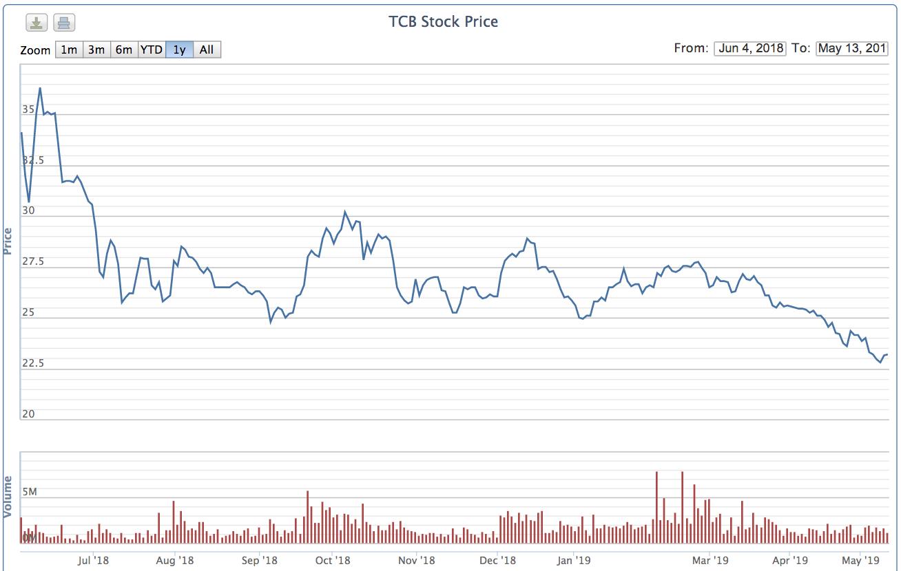 Giá giảm xuống vùng thấp nhất từ ngày niêm yết, gần 26 triệu cp Techcombank được sang tay thoả thuận  - Ảnh 2.