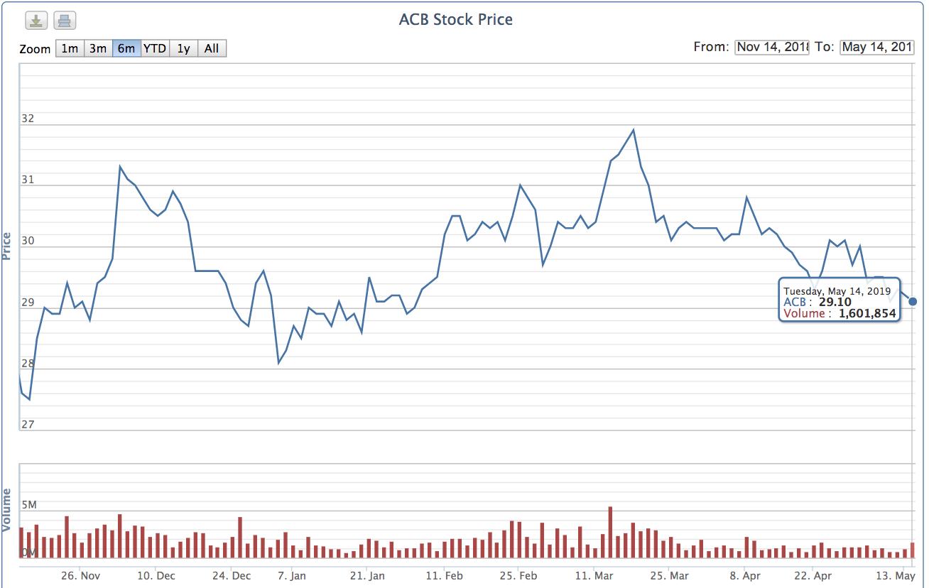 Nhân viên ACB sắp được hưởng lợi lớn từ bán cổ phiếu quĩ để chia thưởng - Ảnh 2.