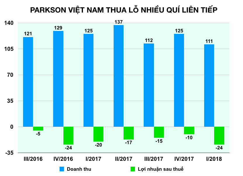 Phải đóng cửa một loạt trung tâm thương mại ở Việt Nam vì chỉ bán thời trang, mĩ phẩm, Parkson quyết định thay đổi  - Ảnh 3.
